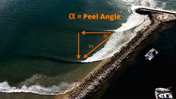 Measuring Wave Pool Output by Pete Indelicato | Surf Park Central
